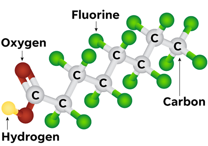 Per- and polyfluoroalkyl substances – PFAS – are made up of a chain of carbon atoms, surrounded by fluorine atoms. The carbon-fluorine bond is one of the strongest in nature. This made PFAS super-slippery, and great for uses such as grease and water resistance. But it also means natural processes that break down many other compounds: heat, radiation, humidity, dilution – don't really work on PFAS compounds. Photo: U.S. EPA